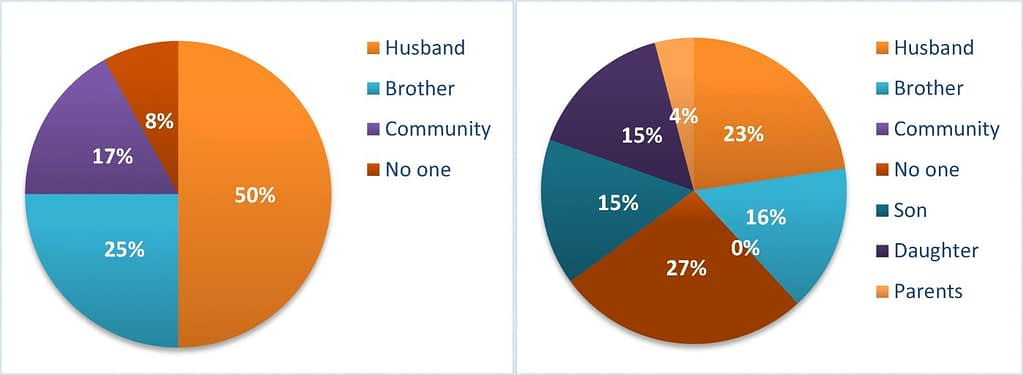 """Women's most important relationship helping them to pursue goals in life: women """"movers"""" (on left) versus """"chronic poor"""" (right)."""