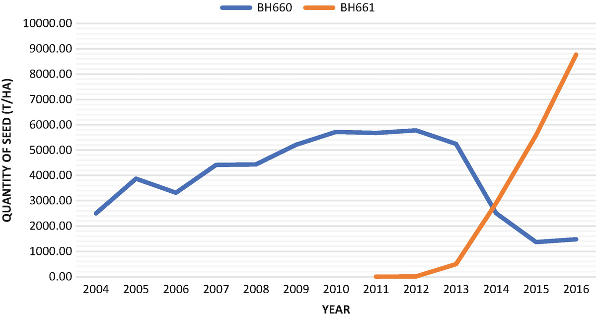 Comparison of the amount of certified seed production of BH660 (blue) and BH661 (red) from 2012 to 2018. (Graph: Ertiro B.T. et al. 2019)