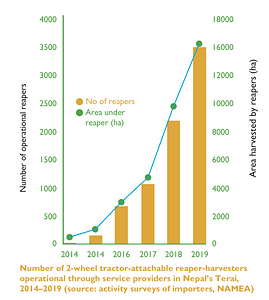 Number of 2-wheel tractor-attachable reaper-harvesters operational through service providers in Nepal's Terai, 2014–2019