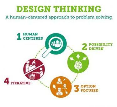DesignThinking_24Oct